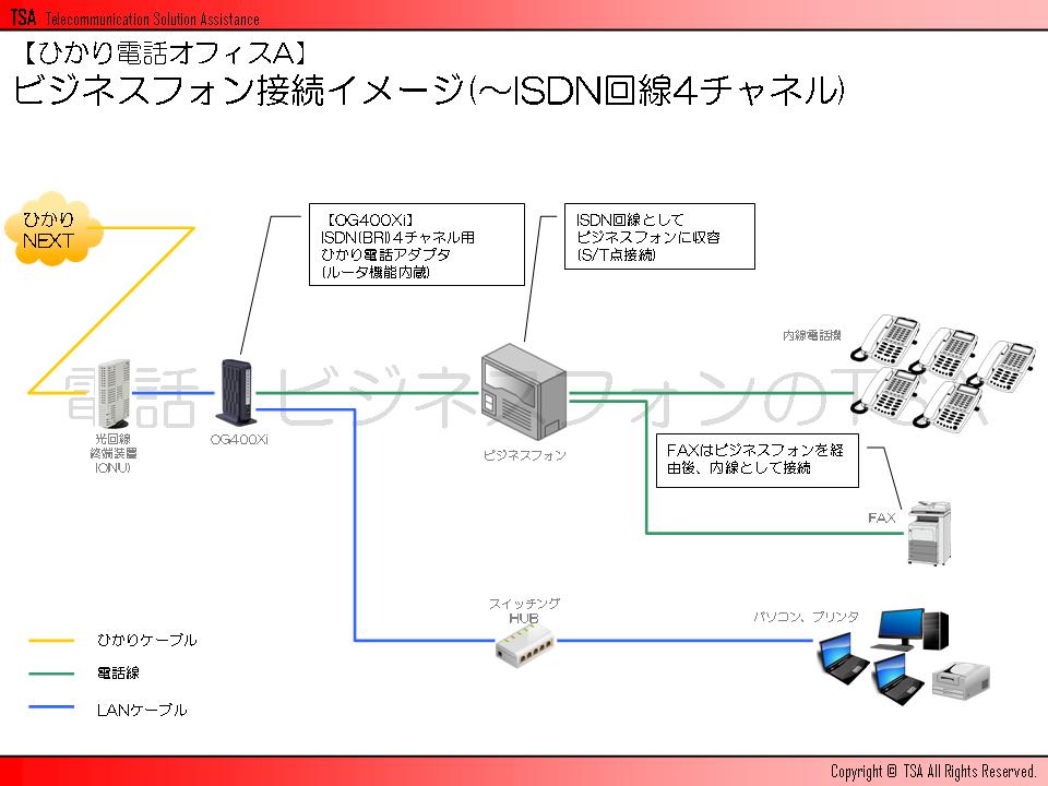 ビジネスフォン接続イメージ(~ISDN回線4チャネル)