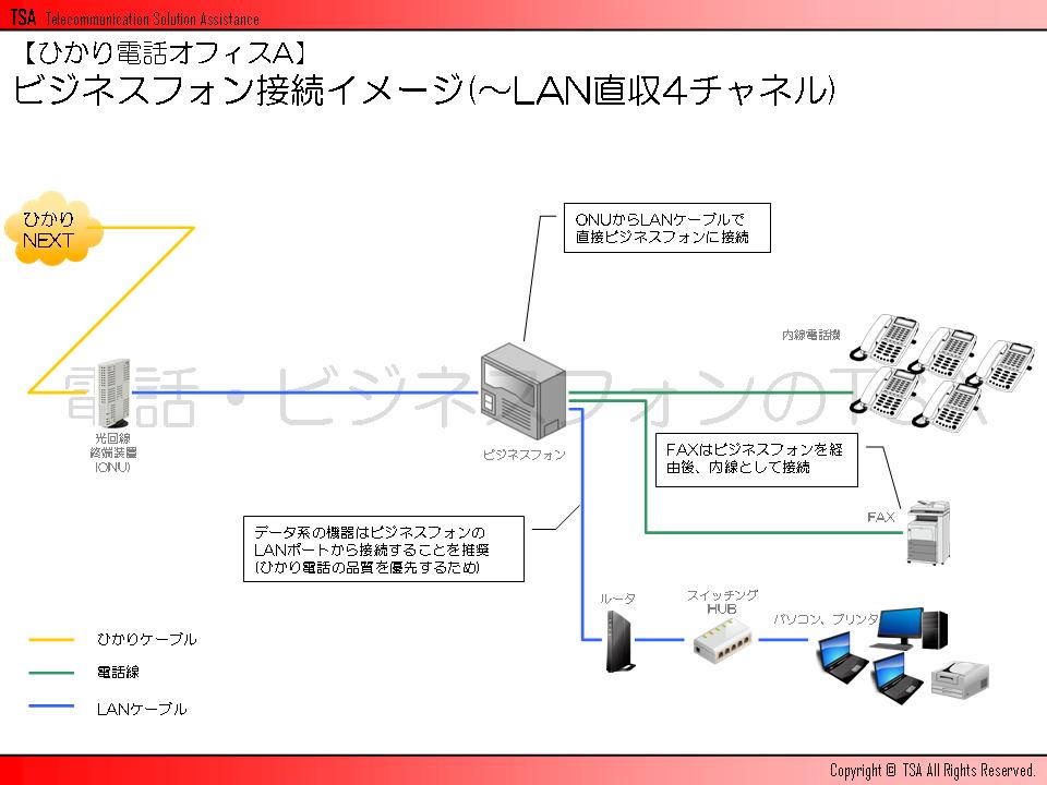 ビジネスフォン接続イメージ(~LAN直収4チャネル)