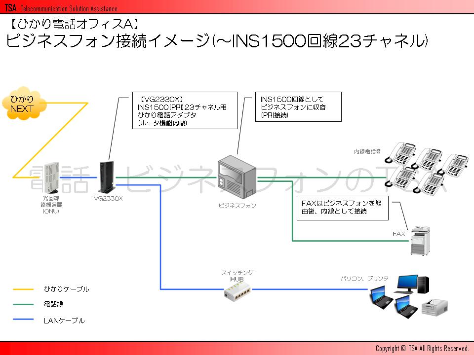 ビジネスフォン接続イメージ(~INS1500回線23チャネル)