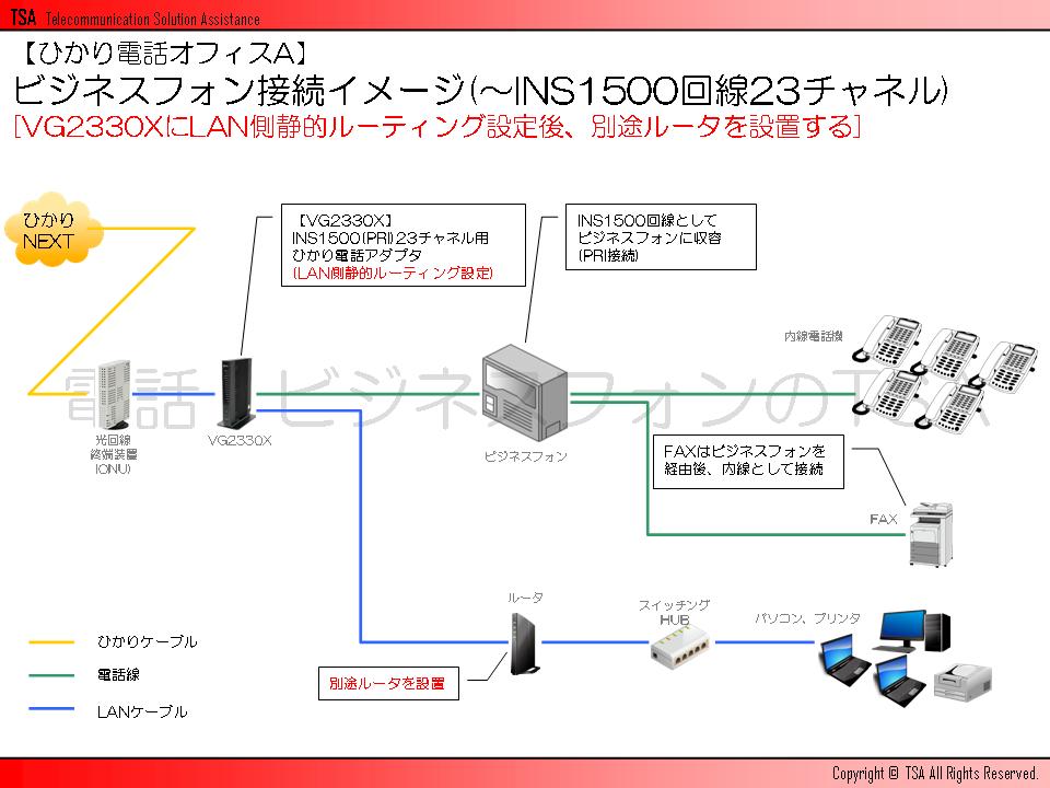 ビジネスフォン接続イメージ(~INS1500回線23チャネル)[VG2330XにLAN側静的ルーティング設定後、別途ルータを設置する]