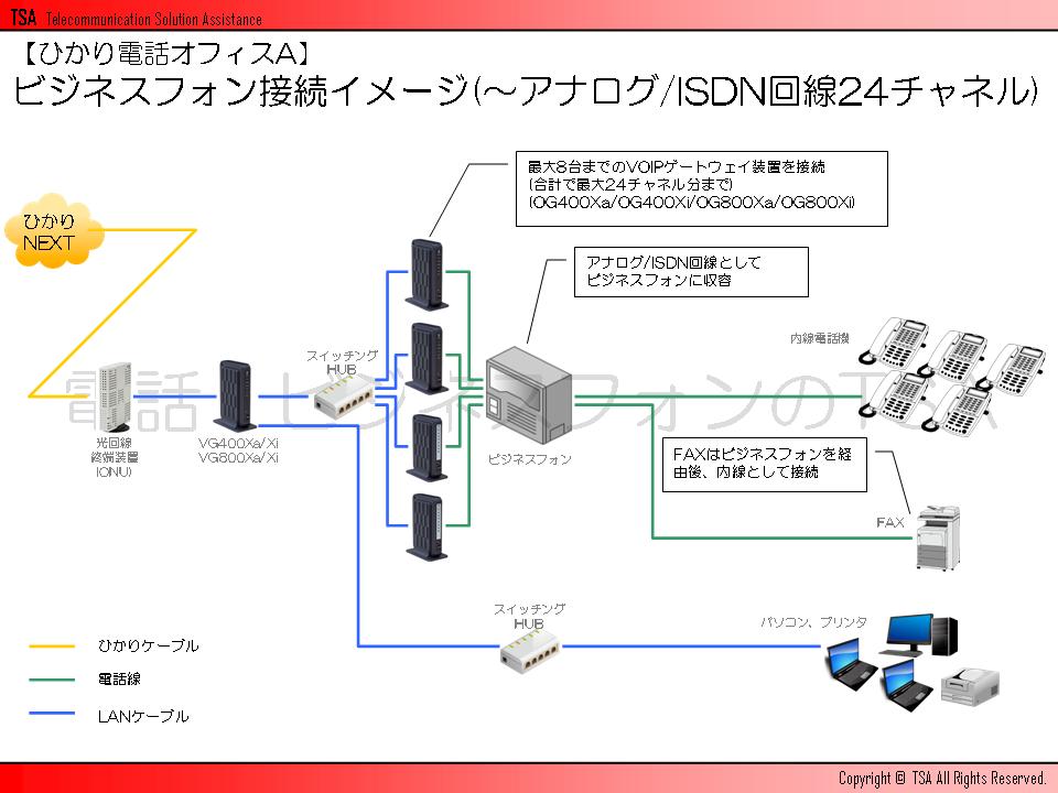 ビジネスフォン接続イメージ(~アナログ/ISDN回線24チャネル)