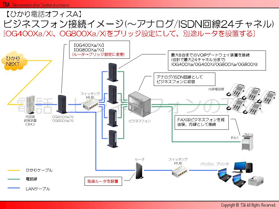 ビジネスフォン接続イメージ(~アナログ/ISDN回線24チャネル)[OG400Xa/Xi、OG800Xa/Xiをブリッジ設定にして、別途ルータを設置する]
