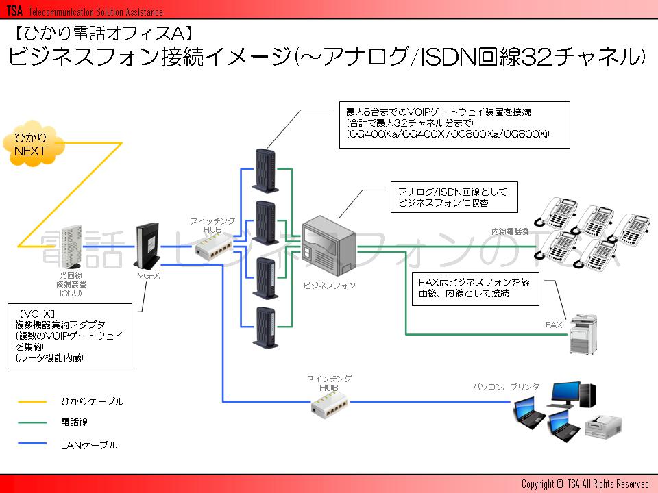 ビジネスフォン接続イメージ(~アナログ/ISDN回線32チャネル)