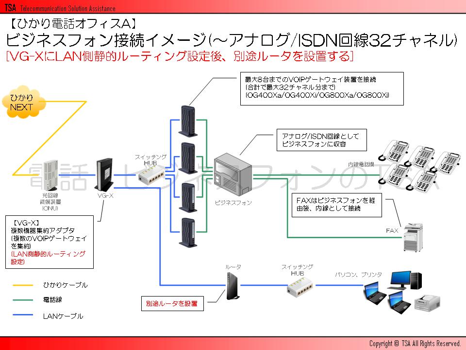 ビジネスフォン接続イメージ(~アナログ/ISDN回線32チャネル)[VG-XにLAN側静的ルーティング設定後、別途ルータを設置する]
