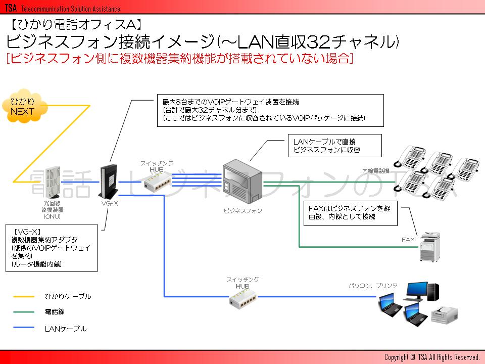ビジネスフォン接続イメージ(~LAN直収32チャネル)[ビジネスフォン側に複数機器集約機能が搭載されていない場合]