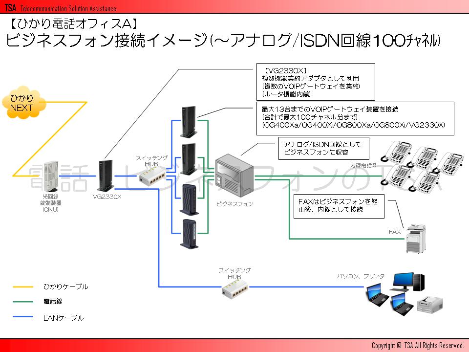 ビジネスフォン接続イメージ(~アナログ/ISDN回線100チャネル)