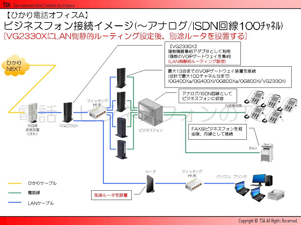 ビジネスフォン接続イメージ(~アナログ/ISDN回線100チャネル)[VG2330XにLAN側静的ルーティング設定後、別途ルータを設置する]