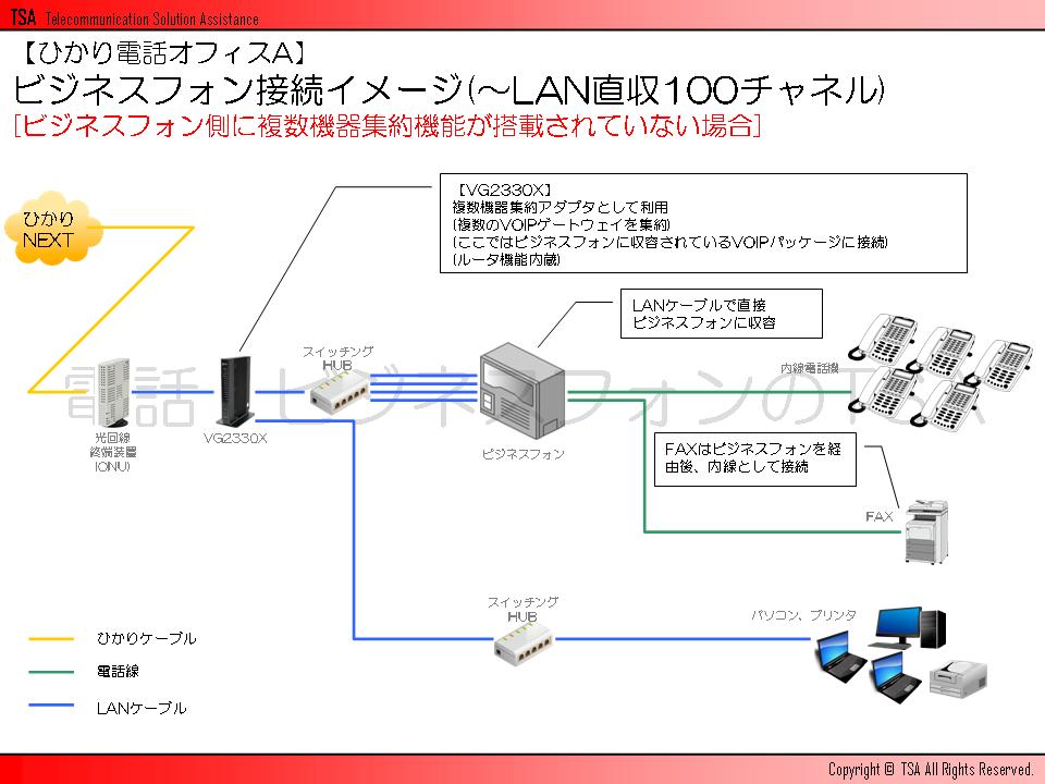 ビジネスフォン接続イメージ(~LAN直収100チャネル)[ビジネスフォン側に複数機器集約機能が搭載されていない場合]