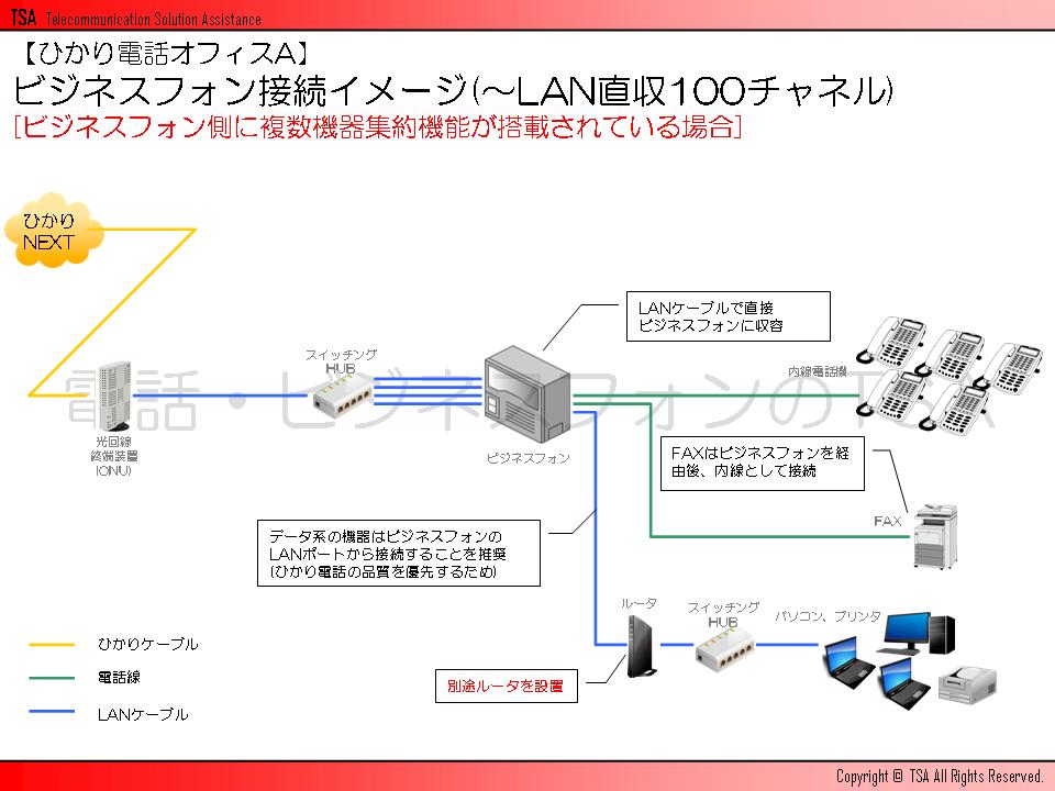 ビジネスフォン接続イメージ(~LAN直収100チャネル)[ビジネスフォン側に複数機器集約機能が搭載されている場合]