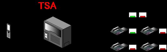 外線ボタンを押して外線着信に応答、外線ボタンが点灯状態に変わり、外線通話となります。