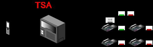 保留ボタンを押すと、外線ボタンが遅い点滅状態となり、通話が外線ボタン上に保留されます。