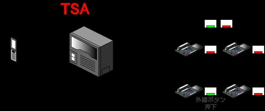 保留の件を伝えられた相手が、共通保留中の外線ボタンを押すことで、外線通話状態となります。