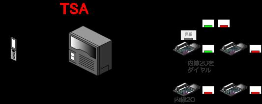 外線ボタンへ共通保留中に、転送先の内線番号をダイヤルします。