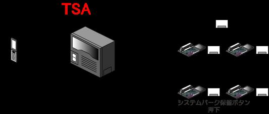 保留の件を伝えられた相手が、システムパーク保留中のシステムパーク保留ボタンを押すことで、保留していた相手との通話状態となります。