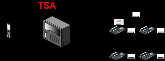 転送先の内線が受話器を上げて応答すると、システムパーク保留中の相手との通話状態になります。