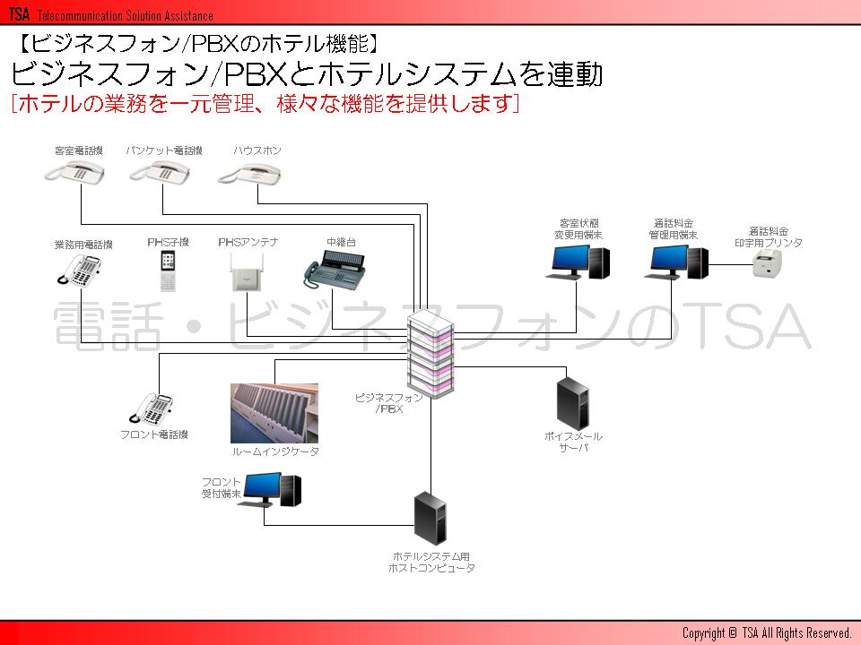 ビジネスフォン/PBXのホテル機能