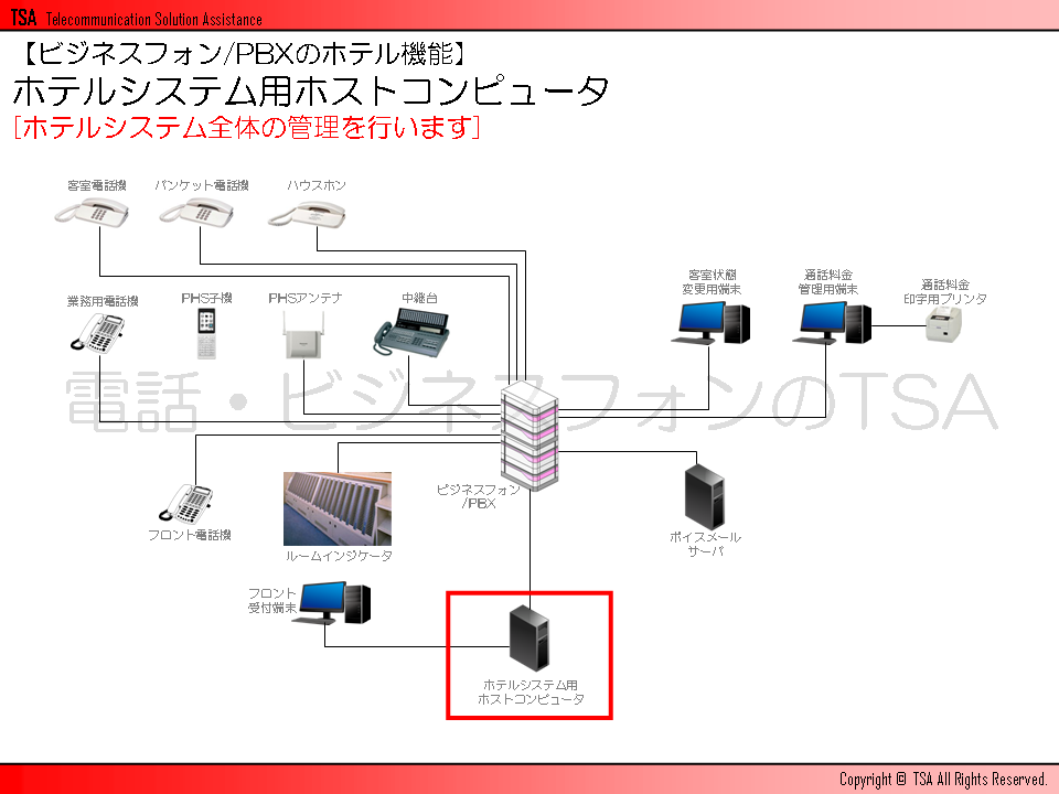ホテルシステム用ホストコンピュータ