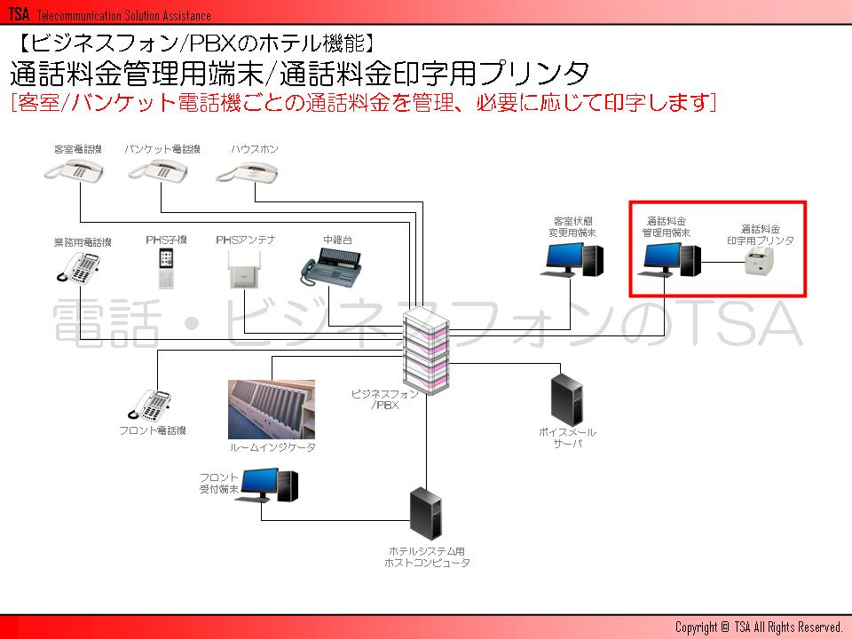 通話料金管理用端末/通話料金印字用プリンタ