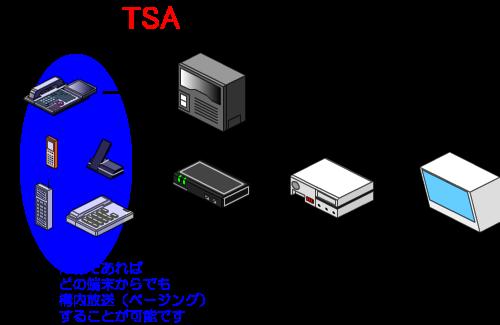 内線であれば、どの端末からでも構内放送(ページング)することが可能です。(カールコードレス電話機、アナログコードレス電話機、デジタルコードレス電話機、一般電話機等)
