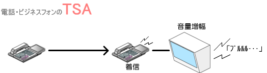 コールスピーカーを接続した多機能電話機に着信すると、コールスピーカーから着信音が増幅して出力されます。