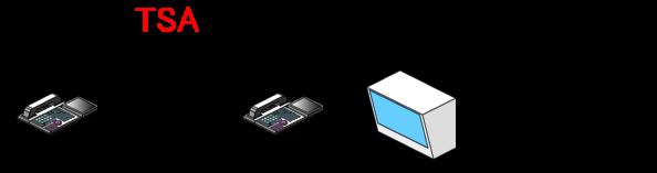 音声呼び出しをされると、コールスピーカーから音声が増幅して出力されます。構内放送の代替として利用することも可能です。