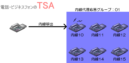 同じ内線代理応答グループに所属している内線電話機に内線着信する。