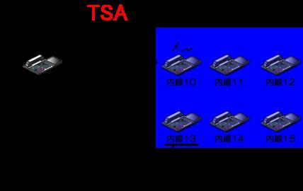 同じ内線代理応答グループの別の内線電話機の受話器を上げて、自グループ内線代理応答特番をダイヤル。