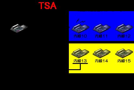 別の内線代理応答グループの内線電話機の受話器を上げて、グループ指定内線代理応答特番+グループ番号をダイヤル。