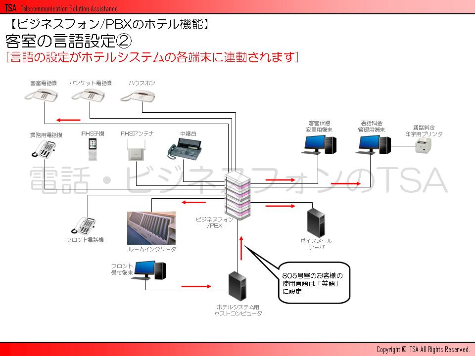 客室の言語設定 その2 言語の設定がホテルシステムの各端末に連動されます