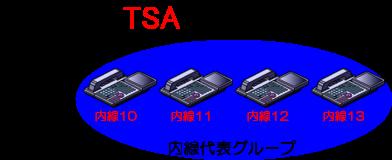 複数の内線電話機で内線代表のグループを組んで使用します。