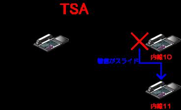 内線代表を組むことで、通話中の内線電話機に着信があった時に、その内線代表グループ内のほかの内線電話機に着信がスライドします。