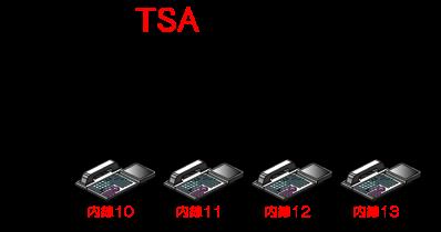 パイロット(親内線)という概念はなく、内線代表グループ内のすべての内線電話機の扱いが平等となっています。