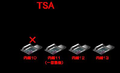 内線代表グループ内のグループ長の内線電話機に対しては、着信のスライドを一番最後に設定するといった使い方が可能です。