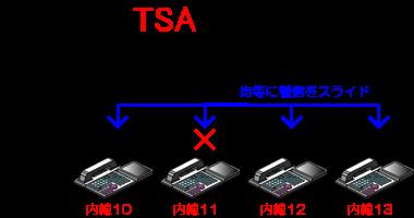 簡易均等着信方式では、次に着信がスライドする内線はランダムにかつ均等に割り振られるので、着信頻度の偏りが少なくすみます。