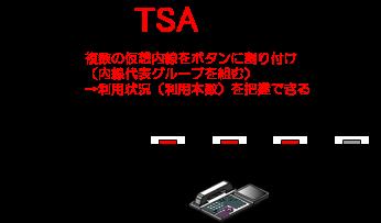 仮想内線(ダミー内線)の利用状況をボタンのランプ状態で把握することが可能になります。