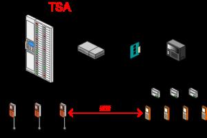 PHS(ナースコール連動端末)が応答すると、発信元のナースコール子機と通話をすることができます。