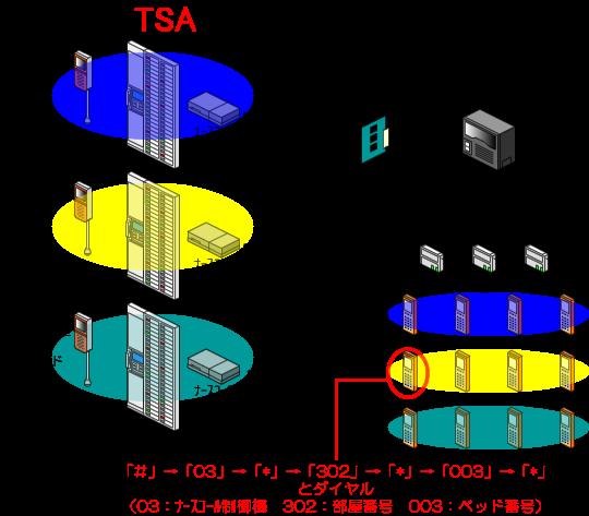 PHS(ナースコール連動端末)の受話器を上げた状態(オフフック状態)から「#」→「03」→「*」→「302」→「*」→003→「*」とダイヤルします。
