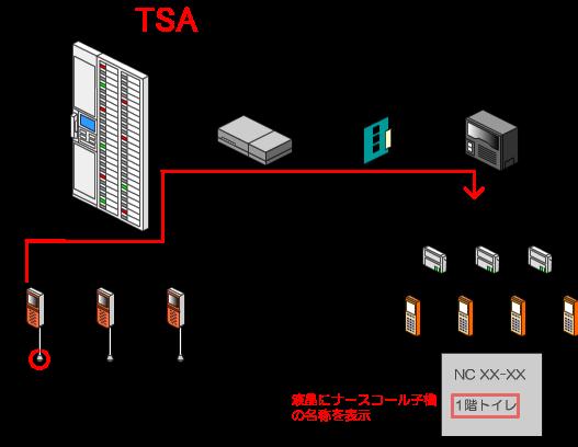 PHS(ナースコール連動端末)が呼び出され、液晶画面に「1階トイレ」の文字が表示されます。