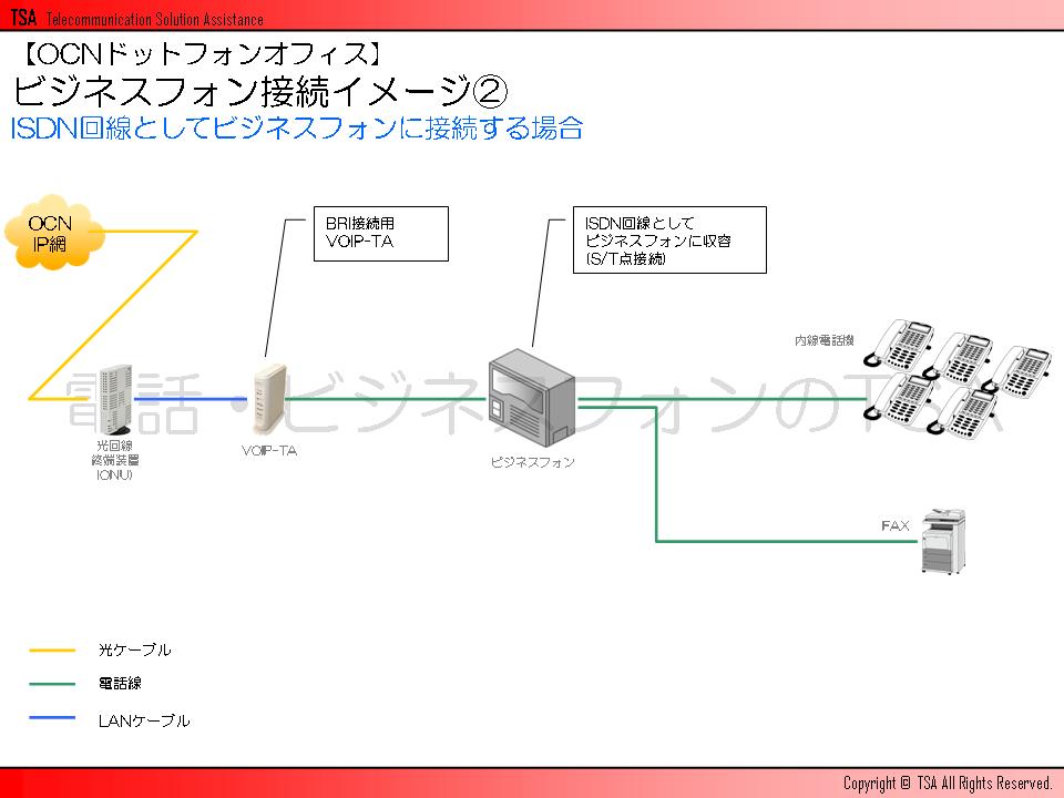 ISDN回線としてビジネスフォンに接続する場合