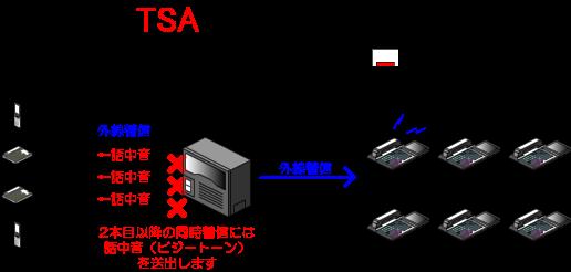 集中着信動作中の外線着信は集中着信ボタンに着信します。
