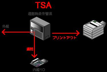 通話料金管理用のパソコンを接続しなくても、ビジネスフォン、PBX本体のみで通話料金を管理することも可能です。