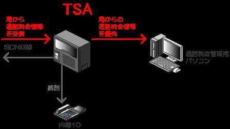 ISDN回線(INS64、INS1500)をビジネスフォン(ビジネスホン)、PBX(電話交換機)に収容して、通話にしている場合には、通話が終了した時点で、ISDN回線のDchを通じて局から通話料金情報が送られてきます。