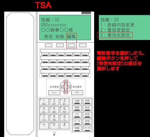 電話番号を選択したら、編集ボタンを押して、[着信先]の項目を選択します。