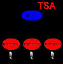 SIPサーバがSIPクライアントを制御します。