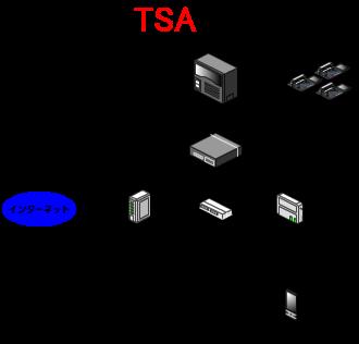 ビジネスフォンに別途SIPサーバを接続します。