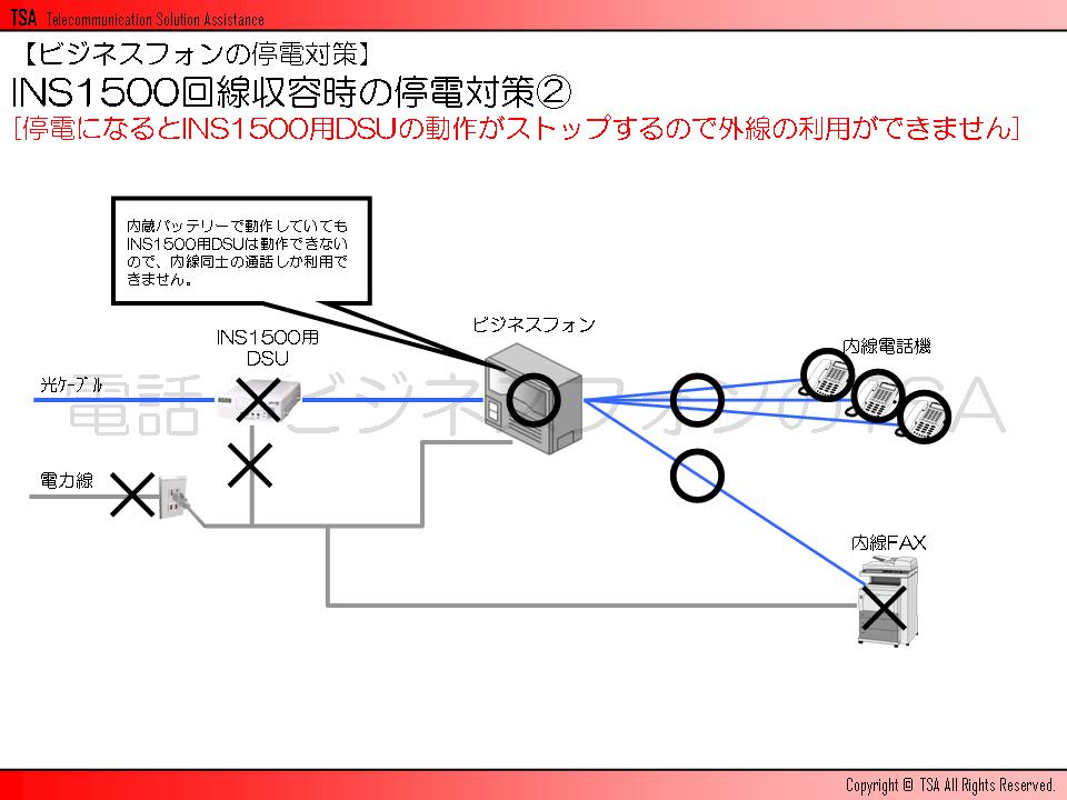 停電になるとINS1500用DSUの動作がストップするので外線の利用ができません