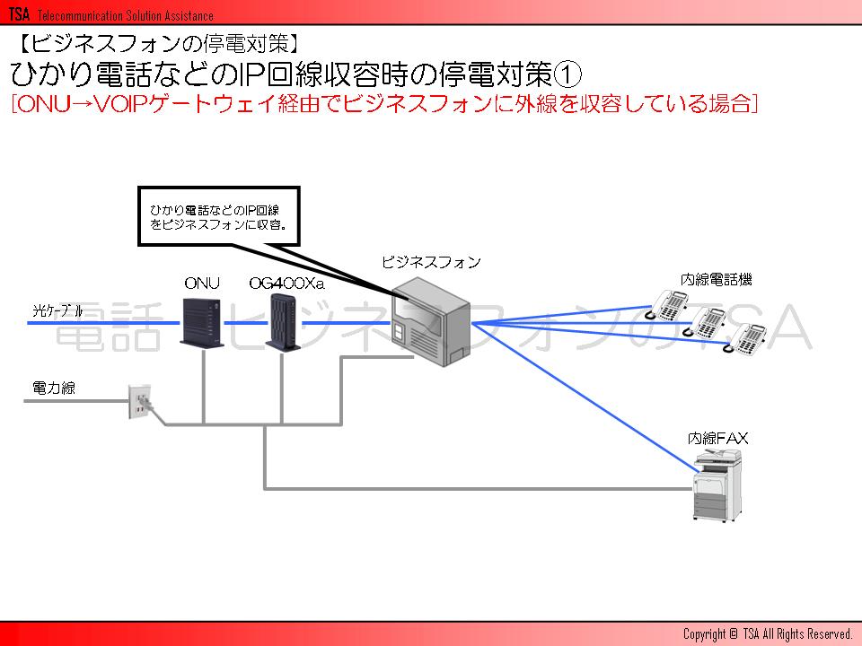 ONU→VOIPゲートウェイ経由でビジネスフォンに外線を収容している場合