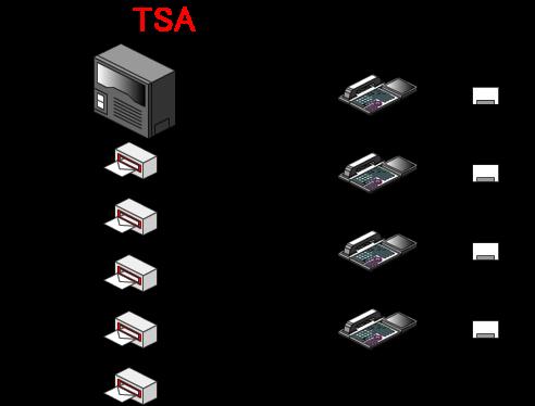 同報送信用メールボックスを作成し、同報送信グループに所属するメールボックスを設定します。