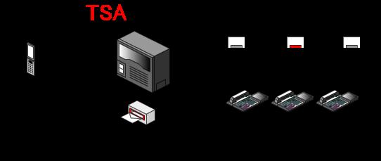 外線留守番専用のメールボックスを設定、多機能電話機のファンクションキーにモード切替ボタンと外線留守番用のメールボックスボタン(留守番ボタン)を割り付けます。