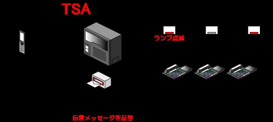 相手の伝言メッセージが録音されると、外線留守番用のメールボックスに保存され、メールボックスボタン(留守番ボタン)のランプが点滅状態に変わります。